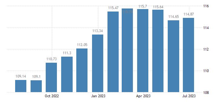 bulgaria harmonised idx of consumer prices hicp bed linen eurostat data