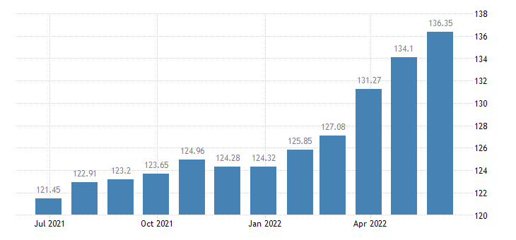 bulgaria harmonised idx of consumer prices hicp bicycles eurostat data