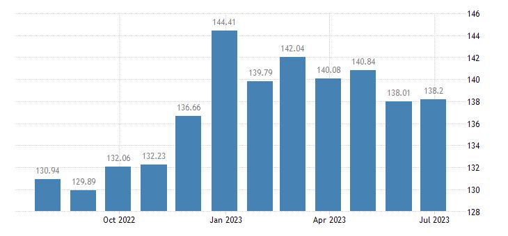 bulgaria harmonised idx of consumer prices hicp books eurostat data