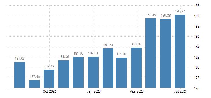 bulgaria harmonised idx of consumer prices hicp bread eurostat data