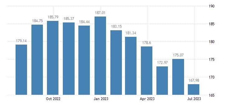 bulgaria harmonised idx of consumer prices hicp butter eurostat data