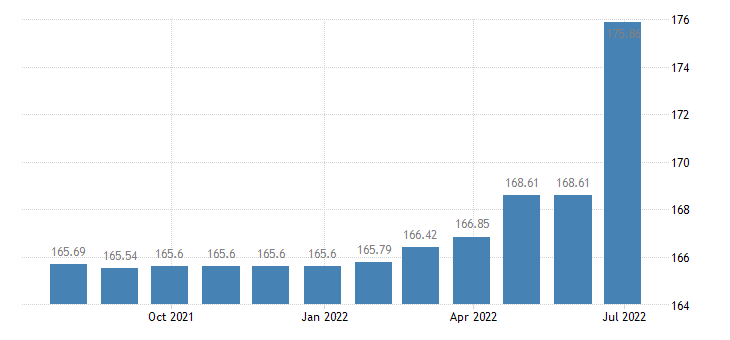 bulgaria harmonised idx of consumer prices hicp charges by banks post offices eurostat data