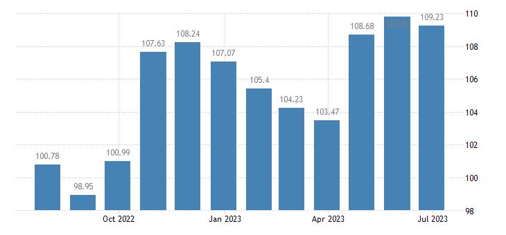 bulgaria harmonised idx of consumer prices hicp clothing footwear eurostat data