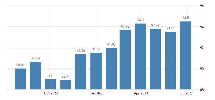 bulgaria harmonised idx of consumer prices hicp communications eurostat data