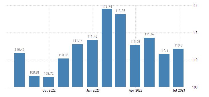 bulgaria harmonised idx of consumer prices hicp cookers eurostat data
