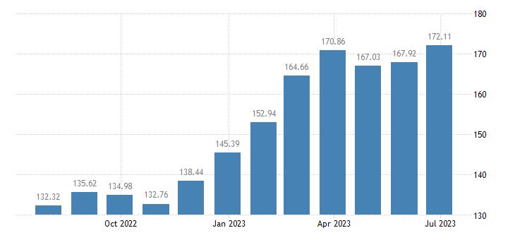 bulgaria harmonised idx of consumer prices hicp crisps eurostat data
