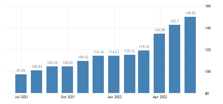 bulgaria harmonised idx of consumer prices hicp diesel eurostat data