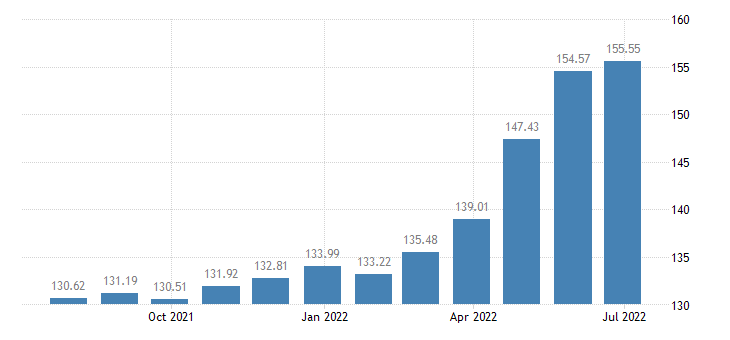 bulgaria harmonised idx of consumer prices hicp dried salted or smoked meat eurostat data