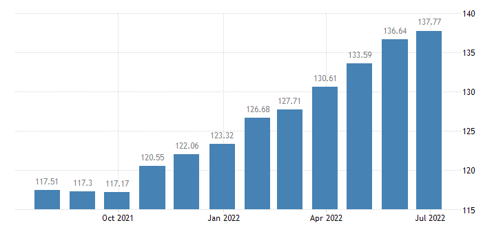 bulgaria harmonised idx of consumer prices hicp dried vegetables other preserved or processed vegetables eurostat data