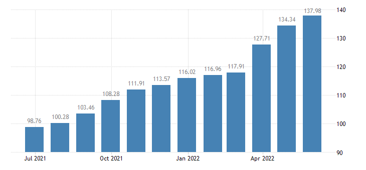 bulgaria harmonised idx of consumer prices hicp eggs eurostat data
