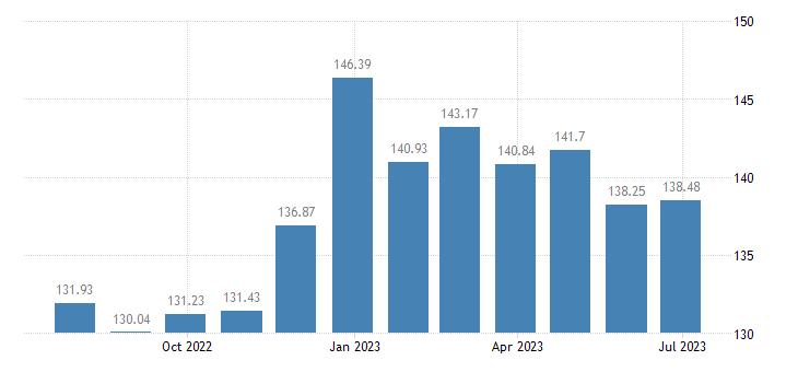 bulgaria harmonised idx of consumer prices hicp fiction books eurostat data
