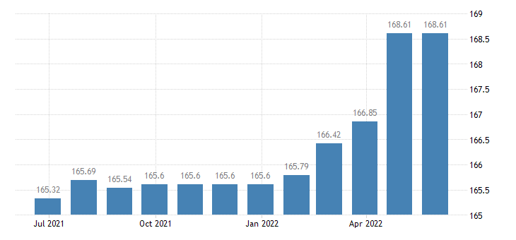 bulgaria harmonised idx of consumer prices hicp financial services n e c eurostat data