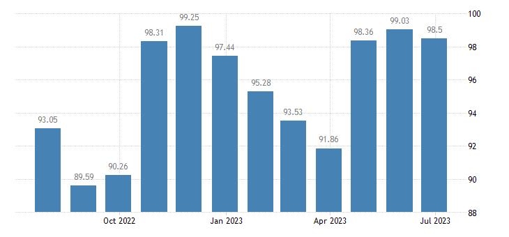 bulgaria harmonised idx of consumer prices hicp footwear eurostat data