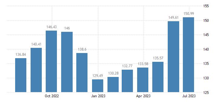 bulgaria harmonised idx of consumer prices hicp fresh or chilled fruit eurostat data