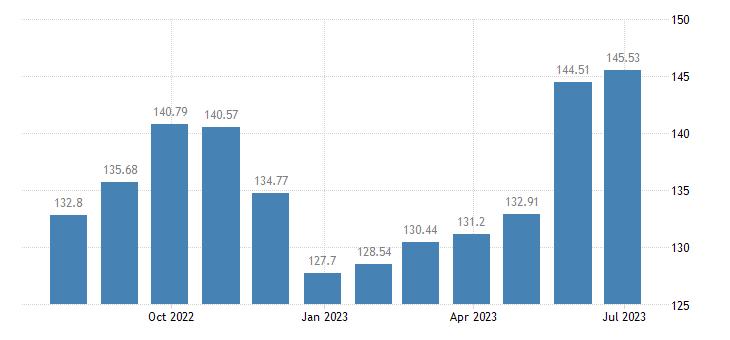bulgaria harmonised idx of consumer prices hicp fruit eurostat data