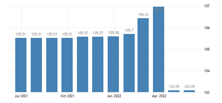 bulgaria harmonised idx of consumer prices hicp fully administered prices eurostat data