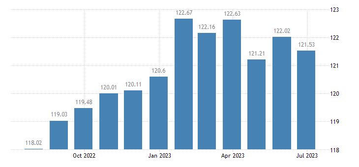bulgaria harmonised idx of consumer prices hicp household furniture eurostat data