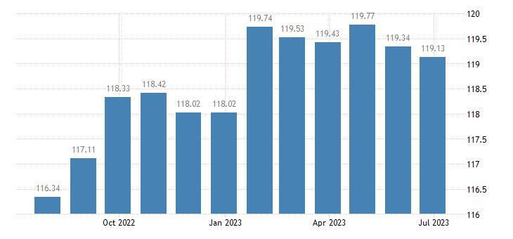 bulgaria harmonised idx of consumer prices hicp industrial goods eurostat data