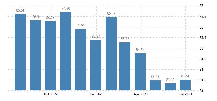 bulgaria harmonised idx of consumer prices hicp information processing equipment eurostat data