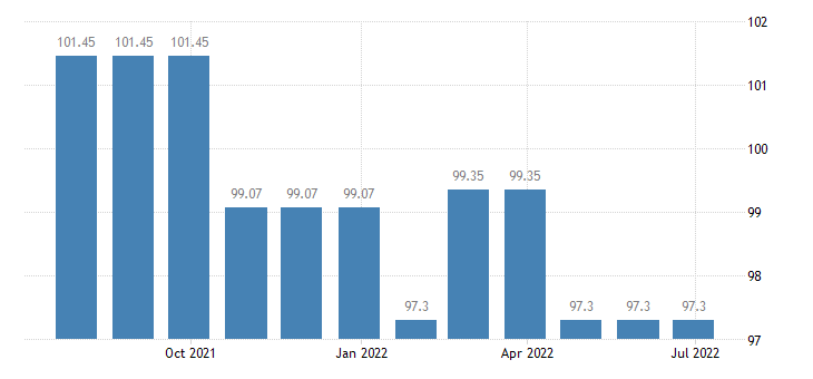 bulgaria harmonised idx of consumer prices hicp insurance connected with the dwelling eurostat data