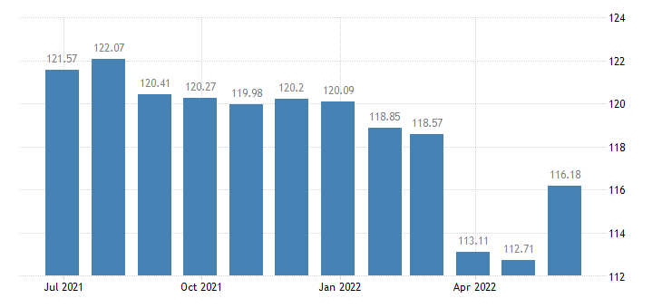 bulgaria harmonised idx of consumer prices hicp insurance eurostat data