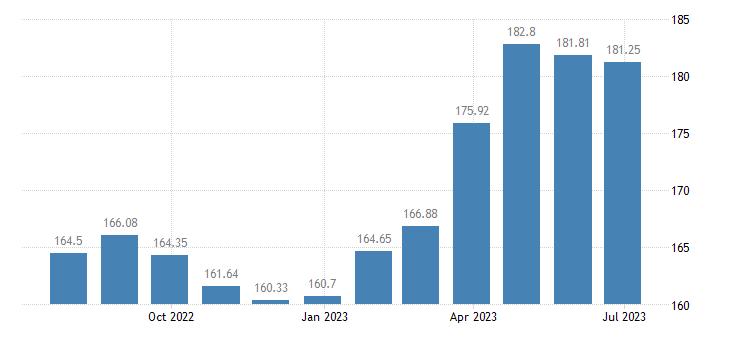 bulgaria harmonised idx of consumer prices hicp lamb goat eurostat data