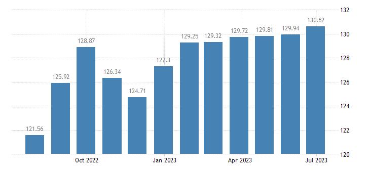 bulgaria harmonised idx of consumer prices hicp mainly administered prices eurostat data
