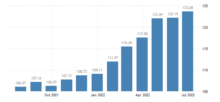 bulgaria harmonised idx of consumer prices hicp mineral or spring waters eurostat data