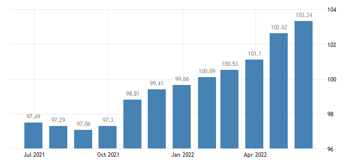 bulgaria harmonised idx of consumer prices hicp non energy industrial goods eurostat data