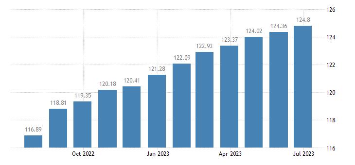 bulgaria harmonised idx of consumer prices hicp non motorised small tools eurostat data
