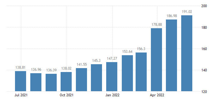 bulgaria harmonised idx of consumer prices hicp oils fats eurostat data