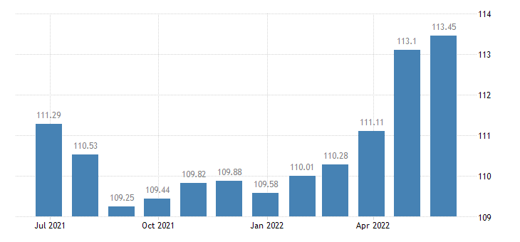 bulgaria harmonised idx of consumer prices hicp other articles of clothing clothing accessories eurostat data