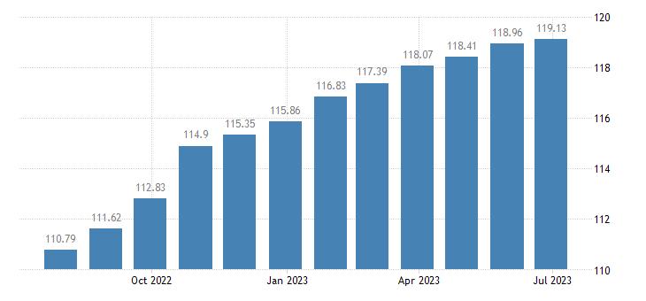 bulgaria harmonised idx of consumer prices hicp other articles of clothing eurostat data