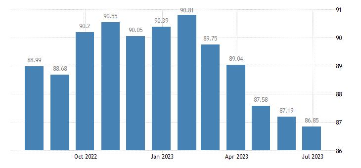 bulgaria harmonised idx of consumer prices hicp other recording media eurostat data
