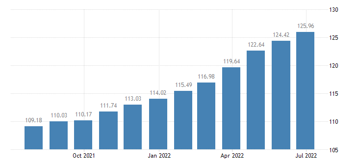 bulgaria harmonised idx of consumer prices hicp overall idx excluding education health social protection eurostat data