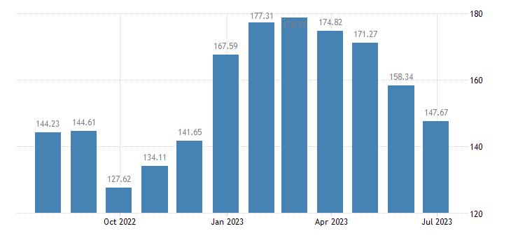 bulgaria harmonised idx of consumer prices hicp package holidays eurostat data