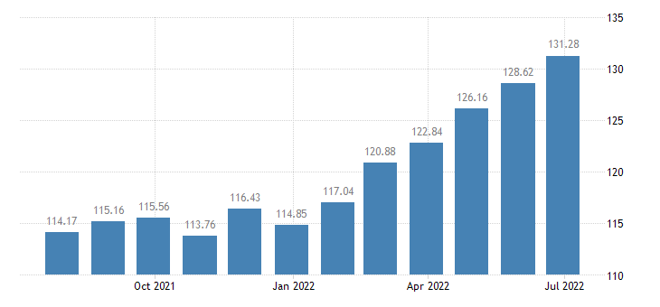 bulgaria harmonised idx of consumer prices hicp pets related products eurostat data