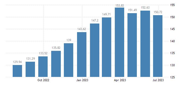 bulgaria harmonised idx of consumer prices hicp plants flowers eurostat data