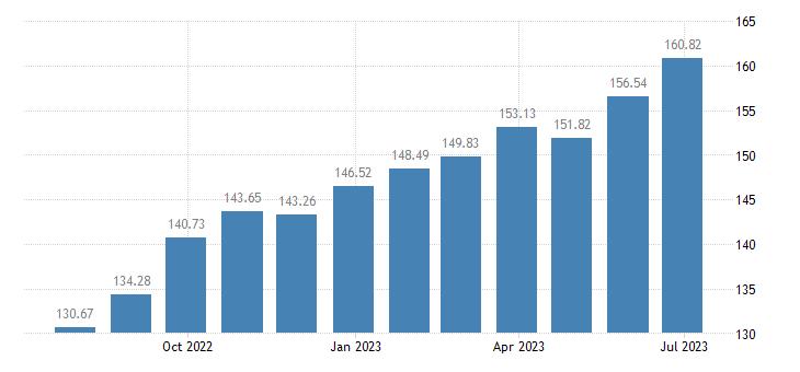 bulgaria harmonised idx of consumer prices hicp pork eurostat data