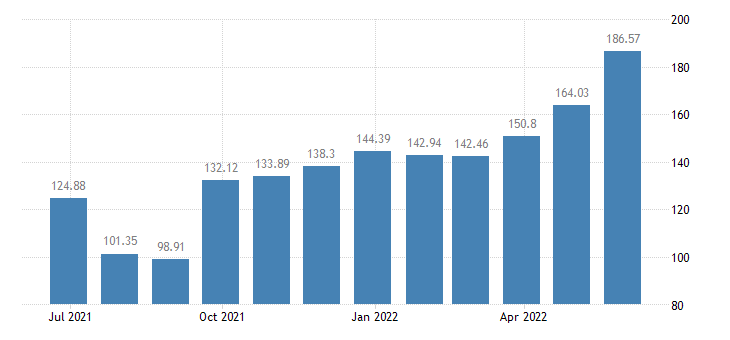 bulgaria harmonised idx of consumer prices hicp potatoes eurostat data