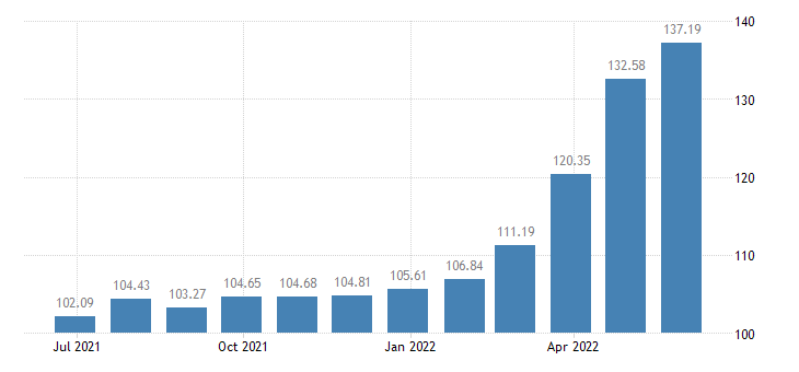 bulgaria harmonised idx of consumer prices hicp poultry eurostat data