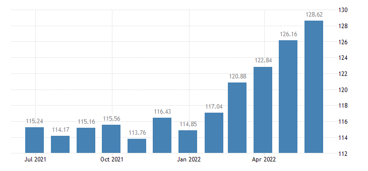 bulgaria harmonised idx of consumer prices hicp products for pets eurostat data