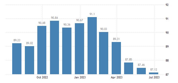 bulgaria harmonised idx of consumer prices hicp recording media eurostat data