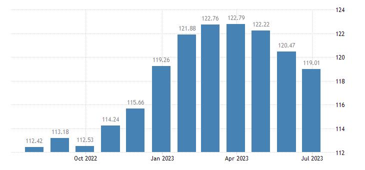 bulgaria harmonised idx of consumer prices hicp recreation culture eurostat data