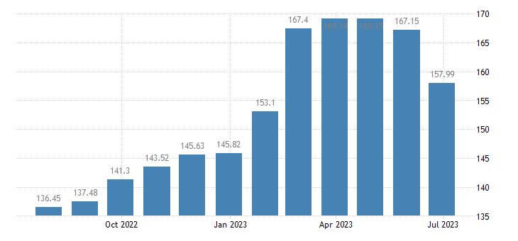 bulgaria harmonised idx of consumer prices hicp seasonal food eurostat data