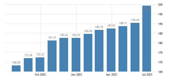 bulgaria harmonised idx of consumer prices hicp services of painters eurostat data