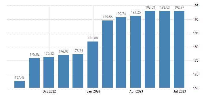 bulgaria harmonised idx of consumer prices hicp sewerage collection eurostat data