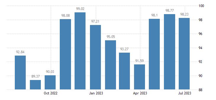 bulgaria harmonised idx of consumer prices hicp shoes other footwear eurostat data