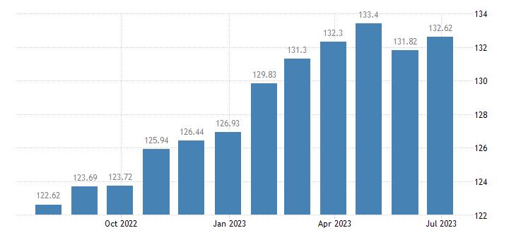 bulgaria harmonised idx of consumer prices hicp spirits eurostat data