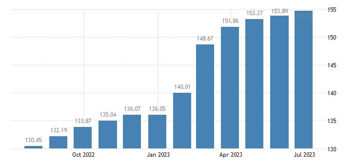 bulgaria harmonised idx of consumer prices hicp tea eurostat data